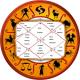 Astrologyswami
